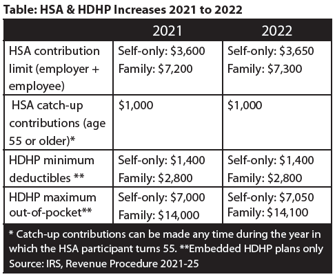 Table: HSA & HDHP Increases 2021 to 2022.